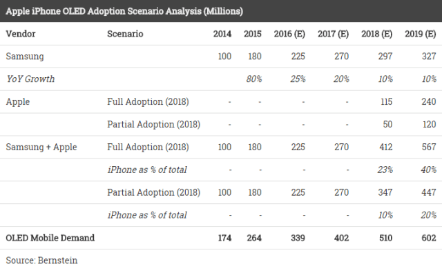 bernstein-apple-iphone-oled-adoption-scenario-analysis