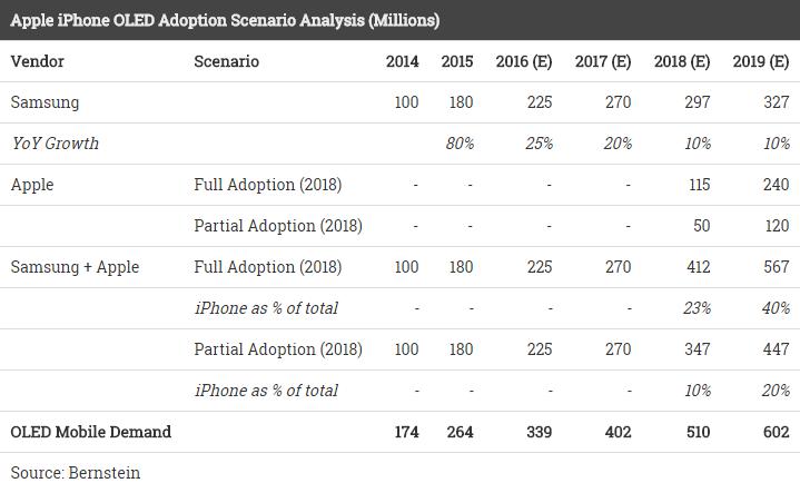 bernstein-apple-iphone-oled-adoption-scenario-analysis