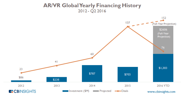 cbinsights-ar-vr-2q16-investment
