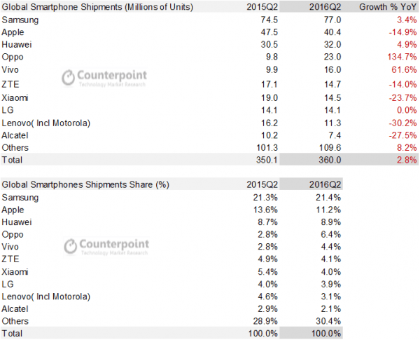 counterpoint-global-smartphone-shipments-2q16