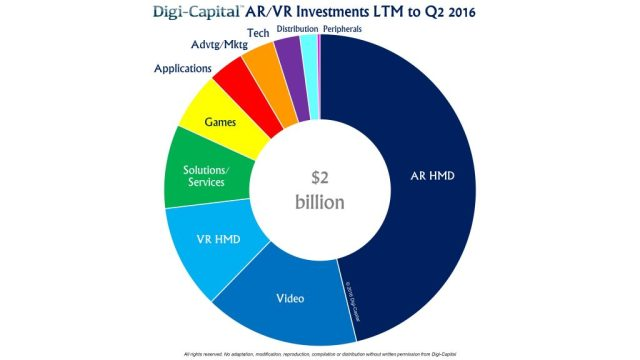 digicapital-ar-vr-investment-ltm-2q16
