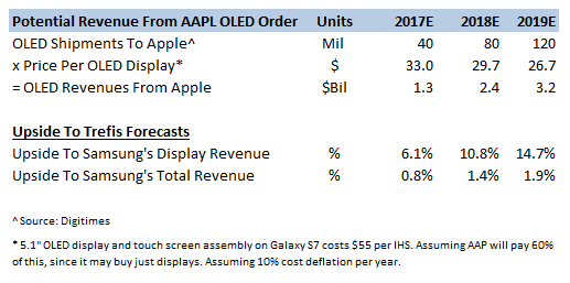 digitimes-samsung-oled-to-apple-2017