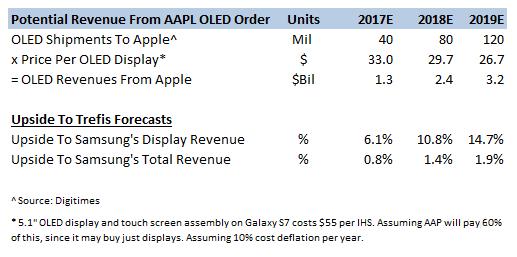 digitimes-samsung-oled-to-apple-2017