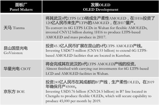 etnews-china-amoled-investments