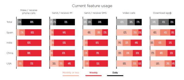 gsma-current-feature-usage-2016
