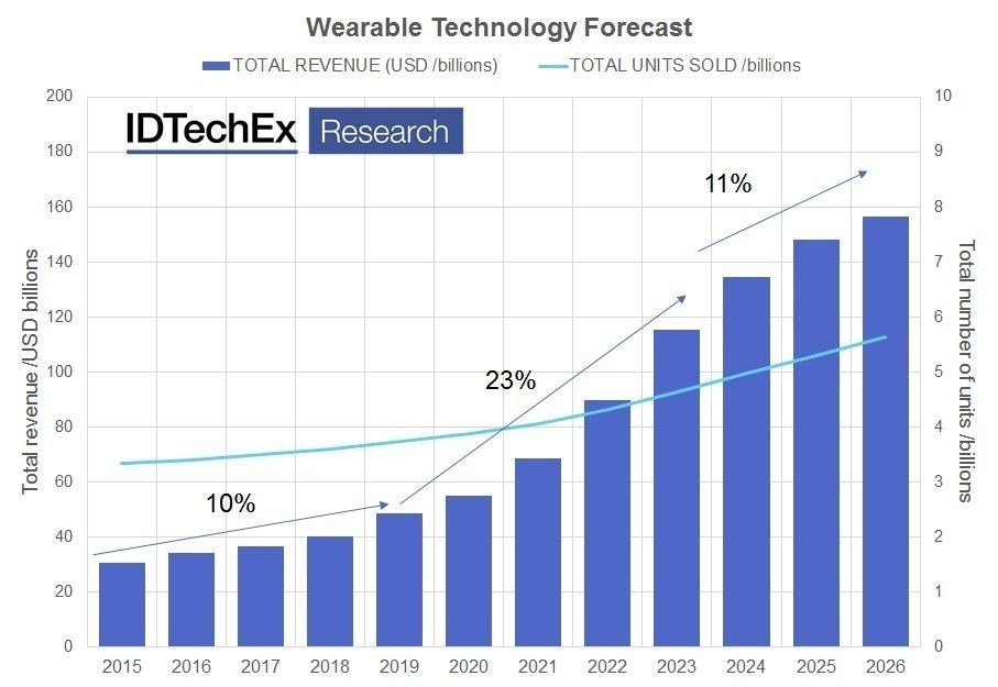 idtechex-wearable-forecast