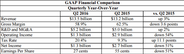 intel-q2-2016-financial-report