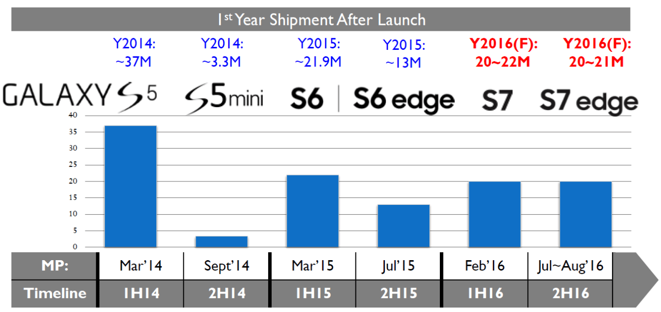isaiahresearch-1st-year-shipment-of-samsung-galaxy