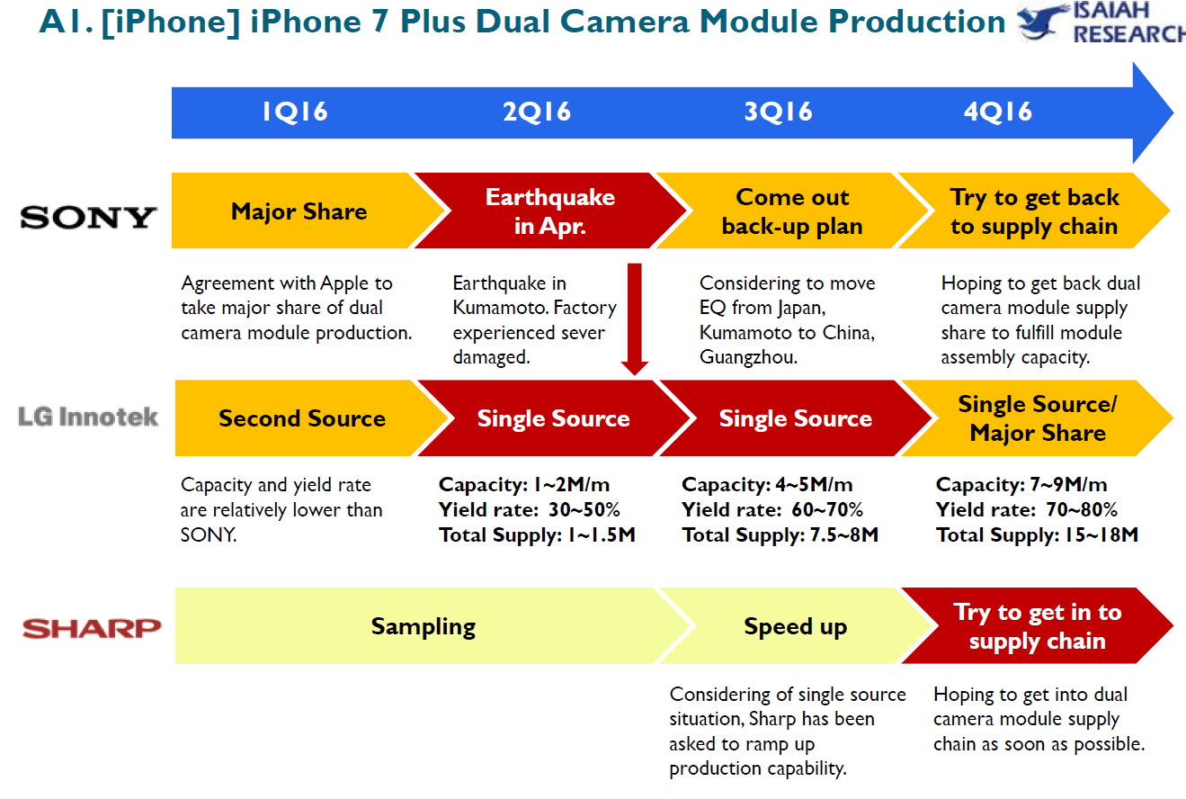 isaiahresearch-iphone-dual-camera-production