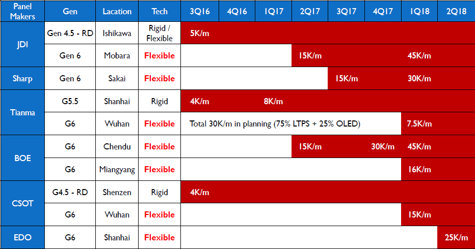 isaiahresearch-oled-expansion-plan