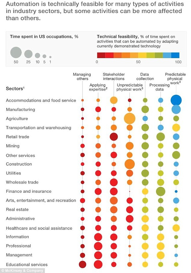 mckinsey-automation-to-replace-jobs-feasibility