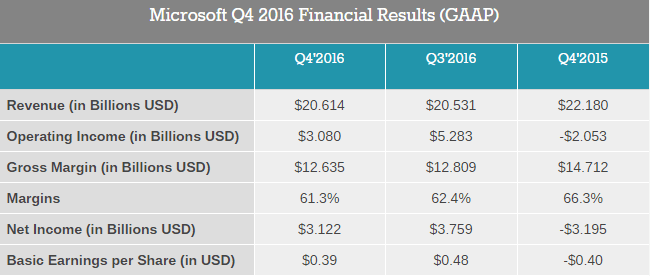 microsoft-q4-2016-financial-results