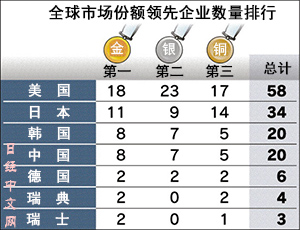 nikkei-2015-survey-china-companies-ranking