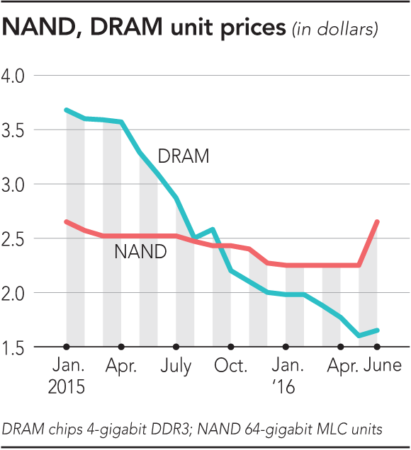 nikkei-dram-nand-prices