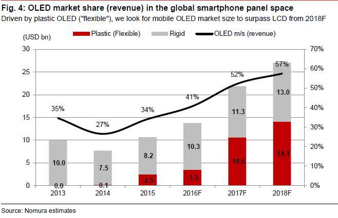 nomura-oled-market-revenue-2013-2018