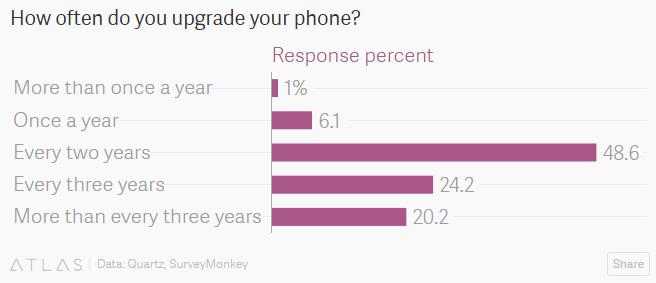 quartz-how-often-upgrade-phone