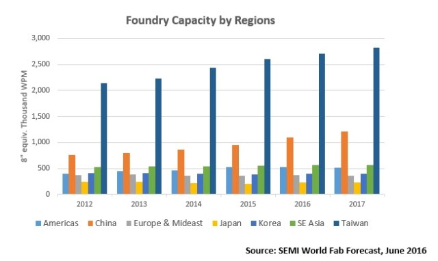 semi-foundry-capacity-by-regions-2016