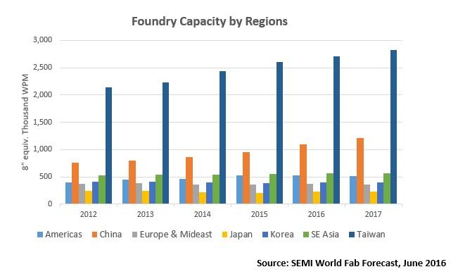 semi-foundry-capacity-by-regions-2016