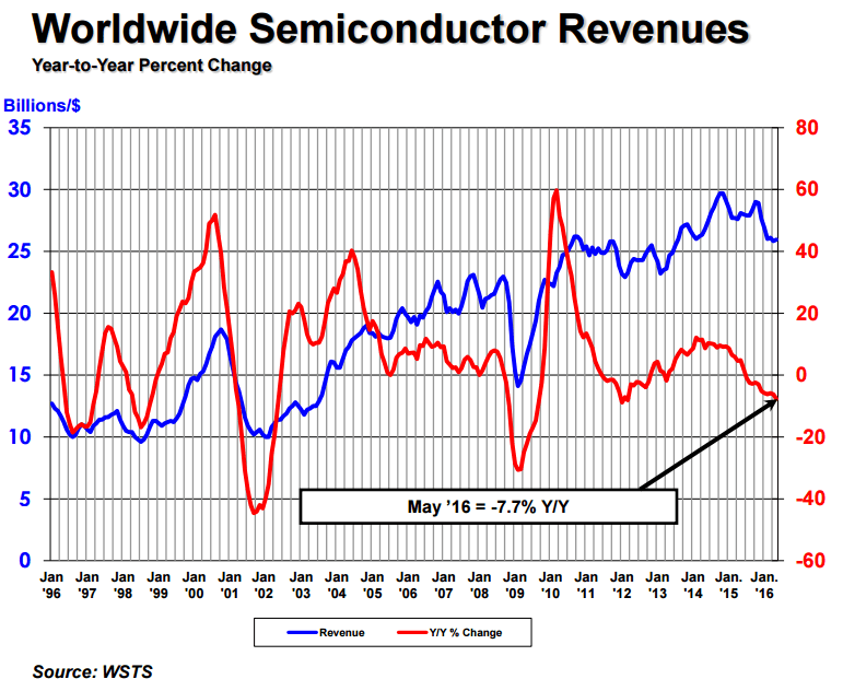 sia-ww-semiconductor-revenues-2016