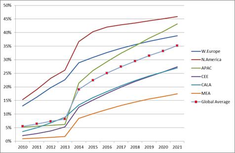 strategyanalytics-mobile-video-revenue-en
