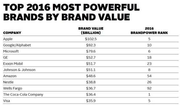 tenetpartners-top-2016-most-powerful-brands-by-brand-value