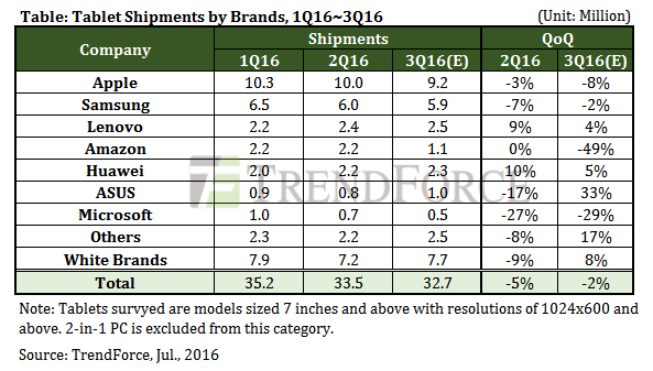 trendforce-2q16-tablet-shipment