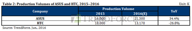 trendforce-asus-htc-vendors-2015-2016