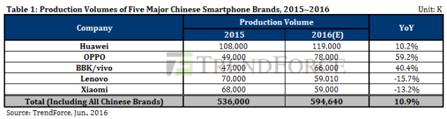 trendforce-top5-china-vendors-2015-2016