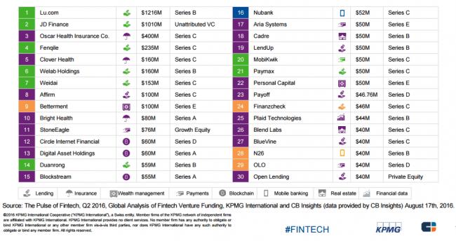 cbinsights-fintech-companie-vc-funding