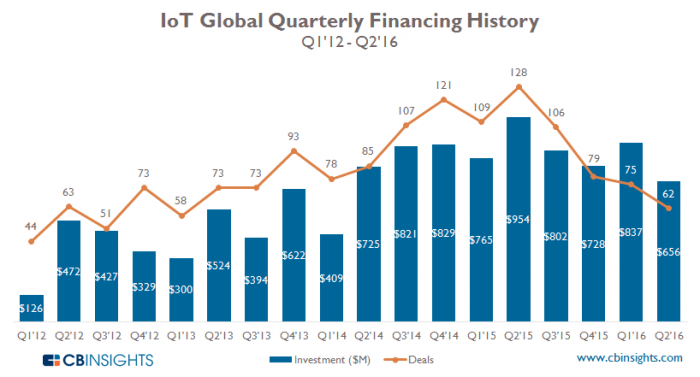 cbinsights-iot-global-quarterly-financing-history-2016
