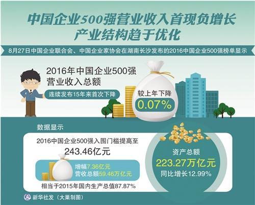chinafortune500-revenue