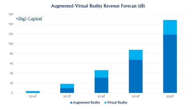 digicapital-ar-vr-revenue-forecasts
