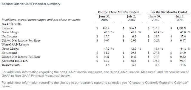 fitbit-2q16-financial