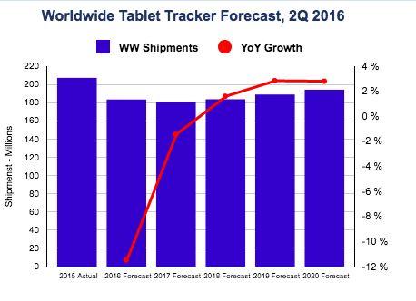 idc-2q16-tablet