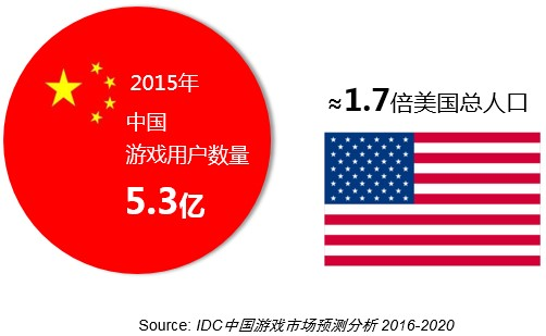 idc-china-gamers-530mln