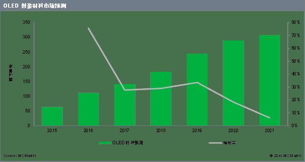 ihs-amoled-growth-2020