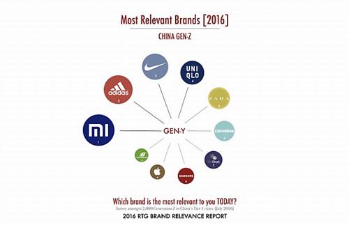 rtg-gen-z-brands