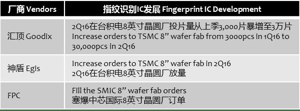 sigmaintell-fingerprint-ic-orders