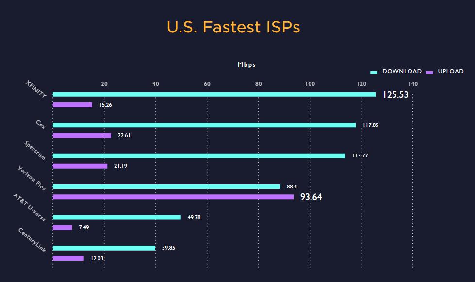 speedtest-us-fastest-isps
