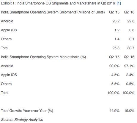 strategyanalytics-2q16-india
