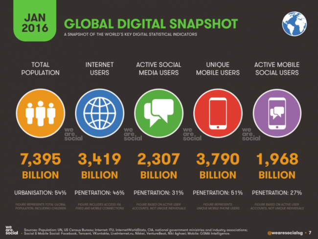 wearesocial-global-digital-snapshot-jan-2016