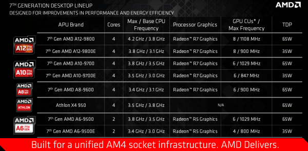 amd-7th-gen-desktop-lineup