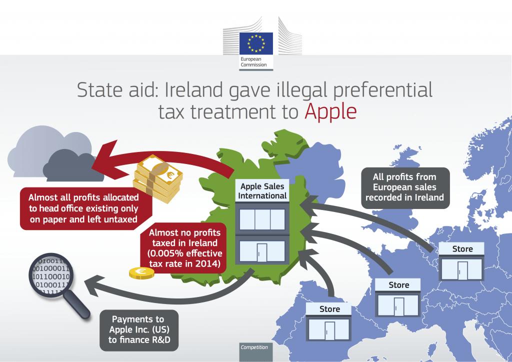 apple-ireland-eu