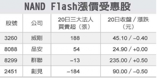 chinatimes-nand-flash-price-increase