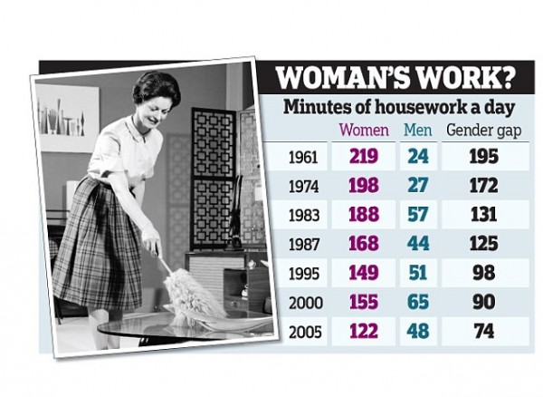 demographic-research-housework-genders