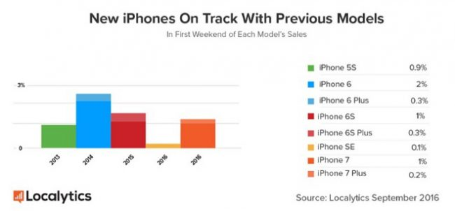 localytics-new-iphones-on-track-with-previous-models