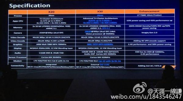 mediatek-helio-x20-x30-comparison