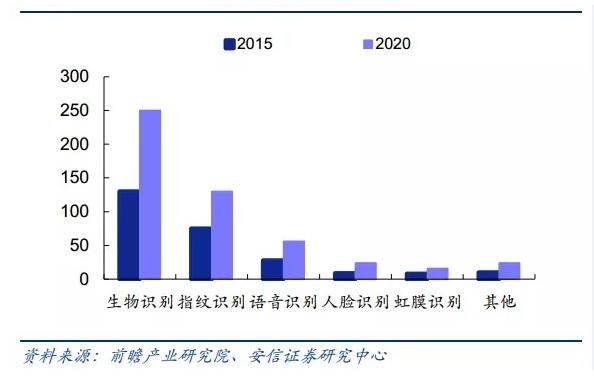 qianzhan-2020-biometrics-types