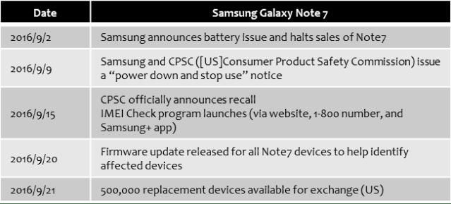 samsung-recall-galaxy-note-7-timeline