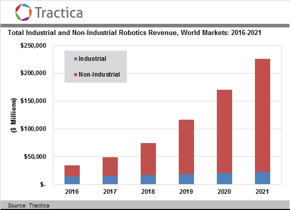 tractica-robotic-revenue-2016-2021